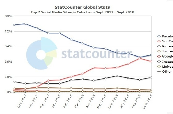Source: StatCounter Global Stats – Social Media Market Share