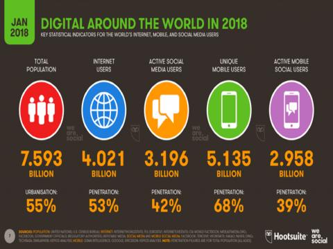 En cifras, el espacio público digital mundial al cierre de 2018